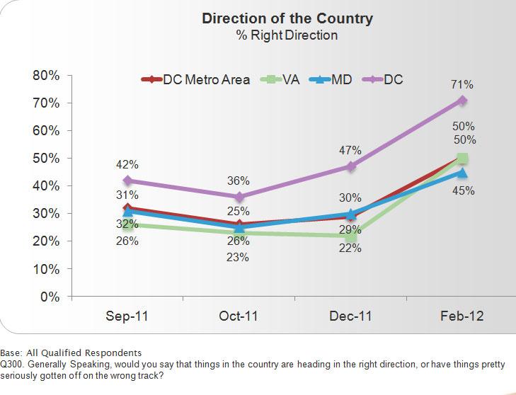 WTOP Beltway Poll: People believe region is heading in right direction
