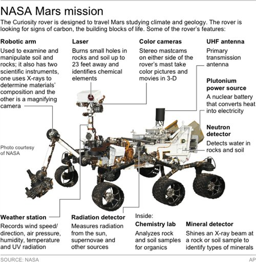 For Curiosity, it's Mars or bust