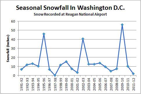 Will Washington's snow drought continue?