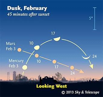 Seeing the elusive Mercury