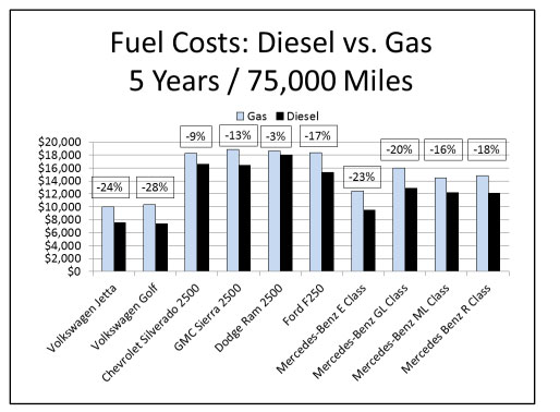 Diesel drivers saving more in long run, study finds