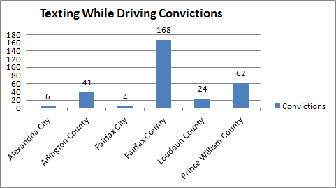Texting-while-driving convictions high in Northern Virginia