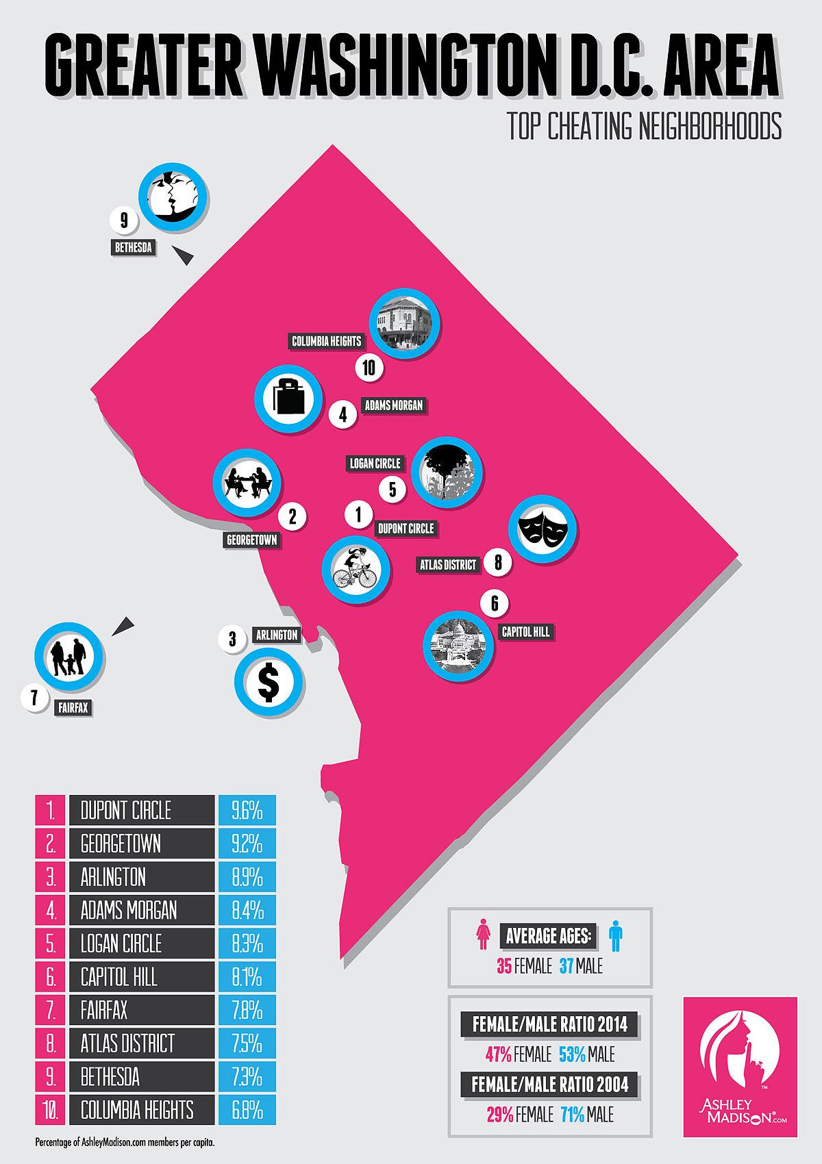 Dating website reveals most adulterous D.C.-area neighborhoods