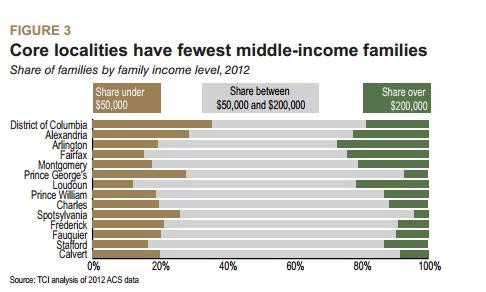 Divide between rich and poor grows in D.C., report finds