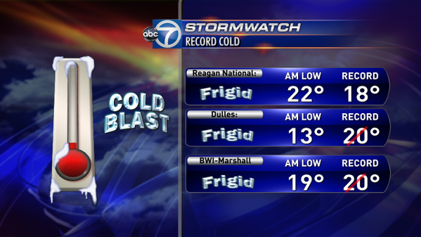 D.C. area saw record lows Tuesday night