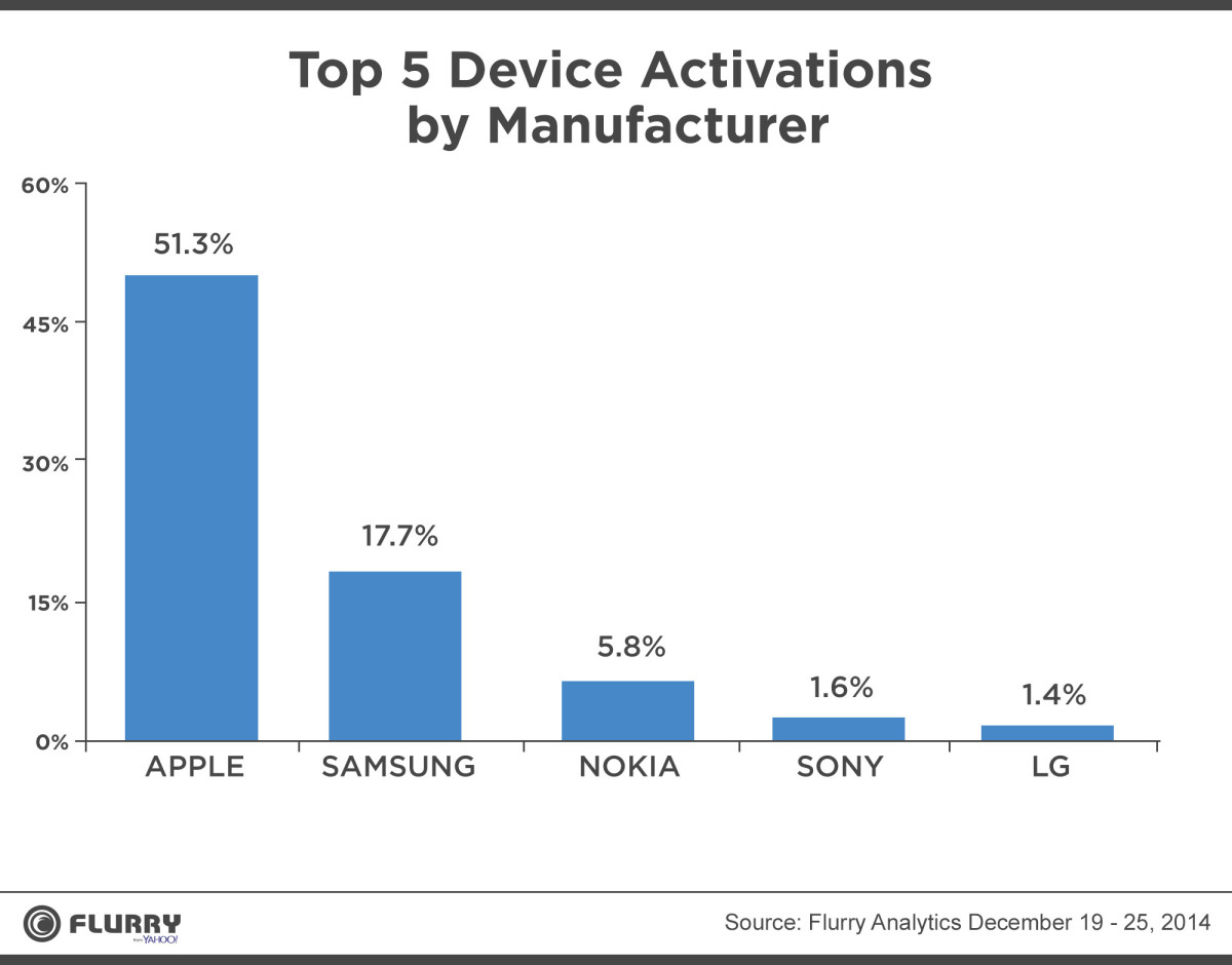 Over half of devices activated on Christmas were iPhones and iPads