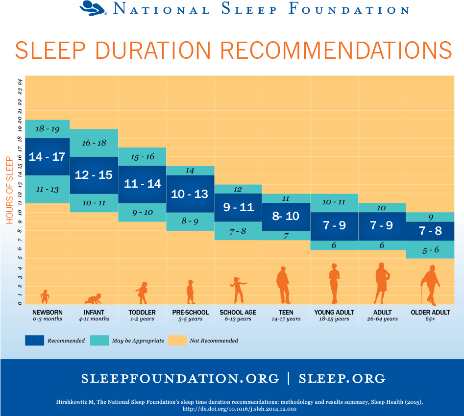 Foundation releases new sleep recommendations