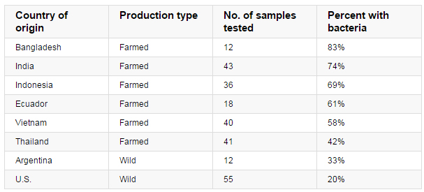 Consumer Reports  tested 284 samples of raw shrimp from stores around the U.S. (Courtesy Consumer Reports)