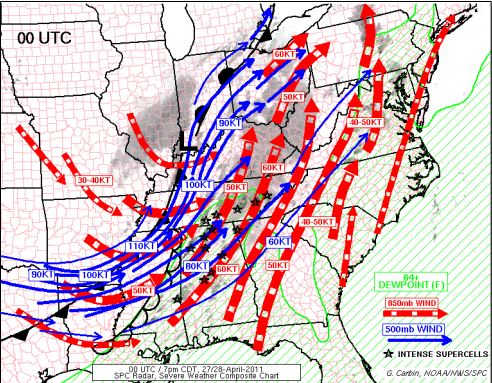 This graphic shows the atmospheric setup at 8 p.m., April 27. Intense supercells (black stars) formed along areas that produced strong winds aloft measured in knots. (Courtesy of the Storm Prediction Center)