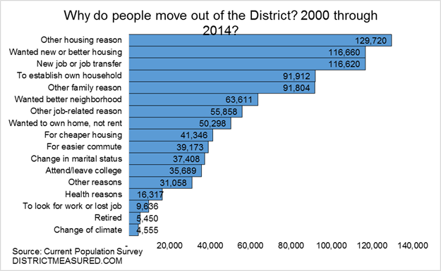 Survey: Why they move to D.C. and why they leave