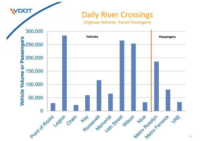 daily river xings