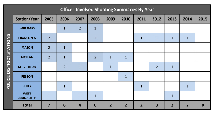 Fairfax Co. police share decade's worth of files on officer shootings
