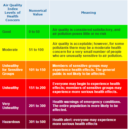 This chart details the air quality index a numerical scale broken