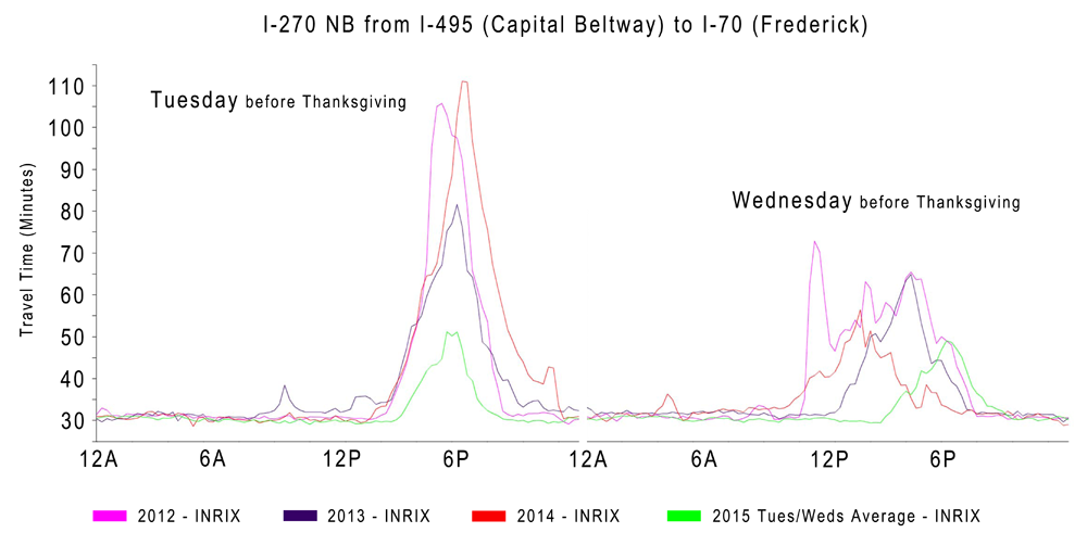 Travel times on the Tuesday and Wednesday before Thanksgiving averaged by 15 minutes on northbound I-270, from the Beltway to I-70 in Frederick, Maryland. (INRIX/MATOC/University of Maryland)