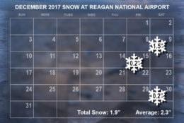 December 2017 snow. (WTOP/Dave Dildine)