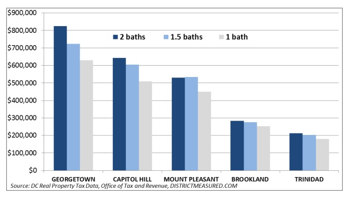 What's a second bathroom worth? A lot in D.C.