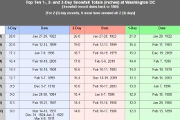Here are the snow total records for D.C. (Courtesy National Weather Service)
