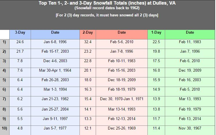 Here are the previous weather records for Dulles International Airport. (Courtesy National Weather Service)