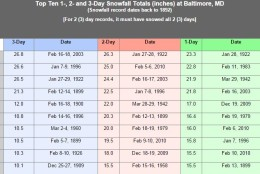Here are the previous weather records for Baltimore. (Courtesy National Weather Service)