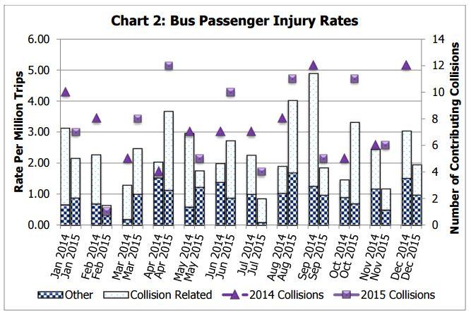 Bus Passenger Injury Rates