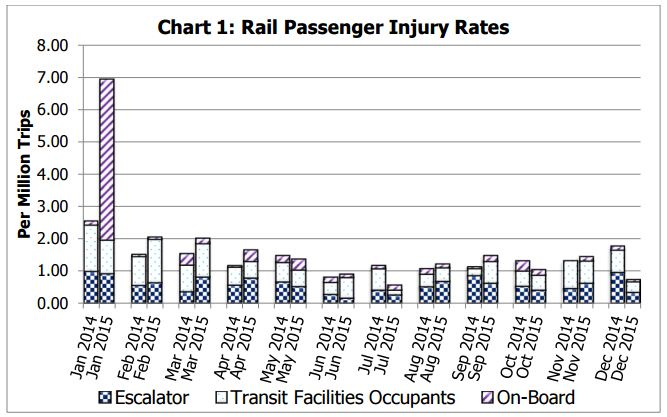 Rail Passenger Injury Rates