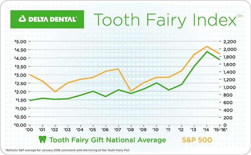 Tooth Fairy follows the stock market