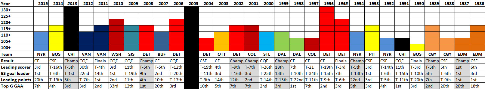 How Predictive Is The Presidents' Trophy Of Stanley Cup Playoff Success?