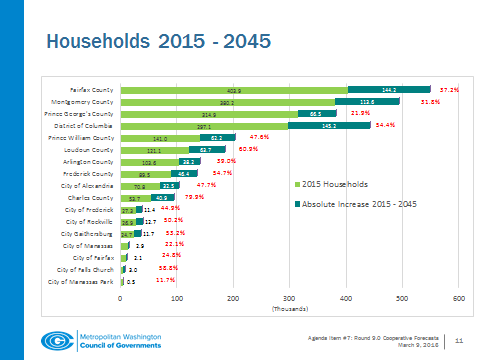Looking at households, some of the most dramatic jumps are expected to be in the outer suburbs with projected growth of 80 percent in Charles County, Maryland and 61 percent in Loudoun County, Virginia. (Courtesy of the Metropolitan Washington Council of Governments)