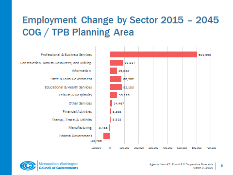Looking at employment growth, the COG forecast projects that by 2045, the number of jobs will grow by 31 percent in the inner suburbs, by 33 percent in central jurisdictions and by 58 percent in the outer suburbs. (Courtesy of the Metropolitan Washington Council of Governments)
