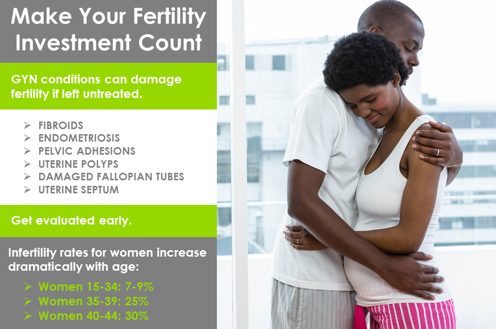 Make Your Fertility Investment Count: Treat GYN Conditions First