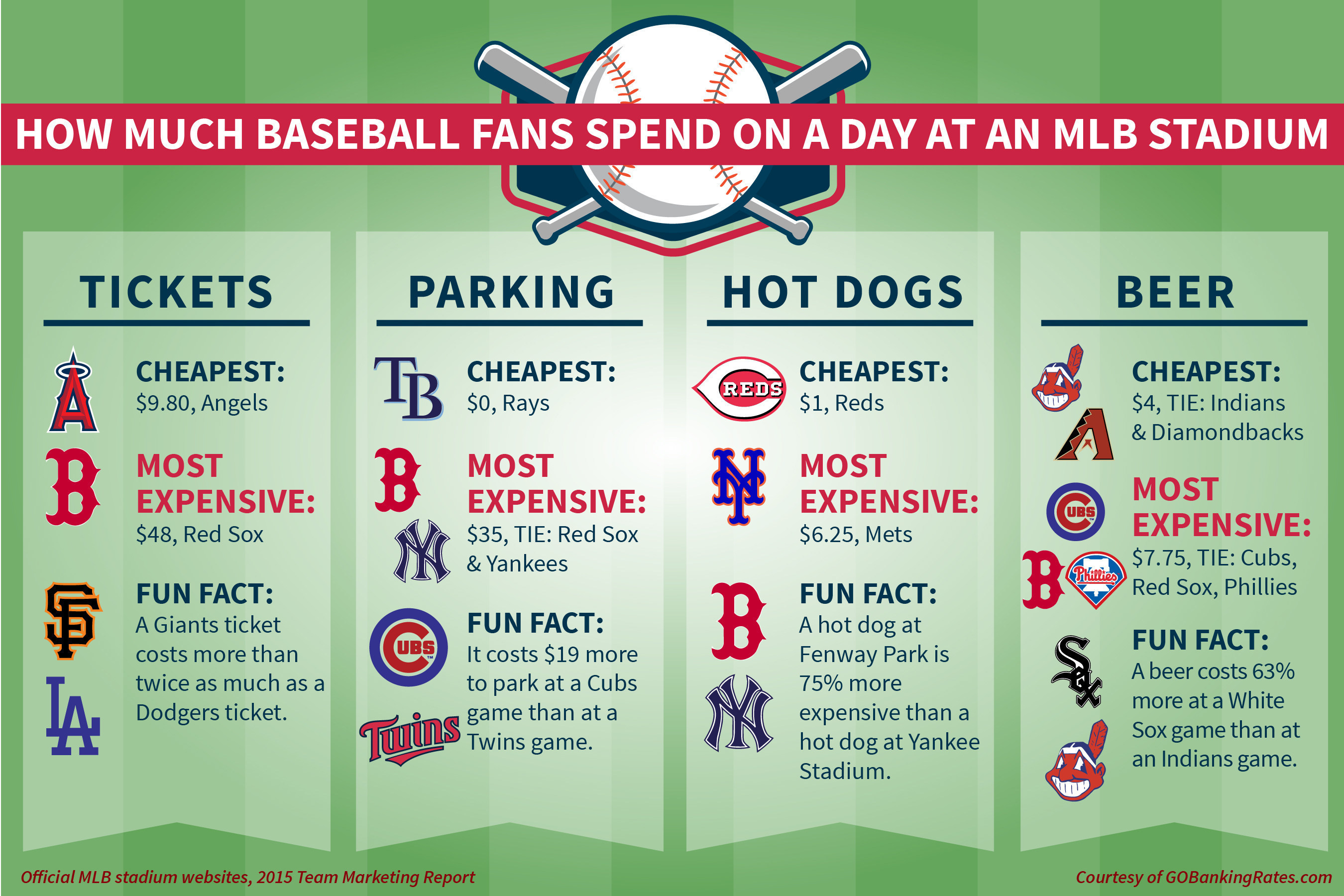 What does a Washington Nationals game cost fans?