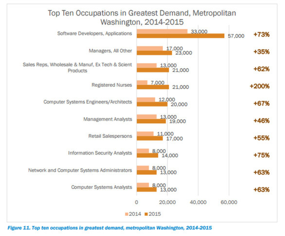 A Look At The Top 10 Jobs In The D.C. Region In 2015. (Metropolitan  Washington Council Of Governments)