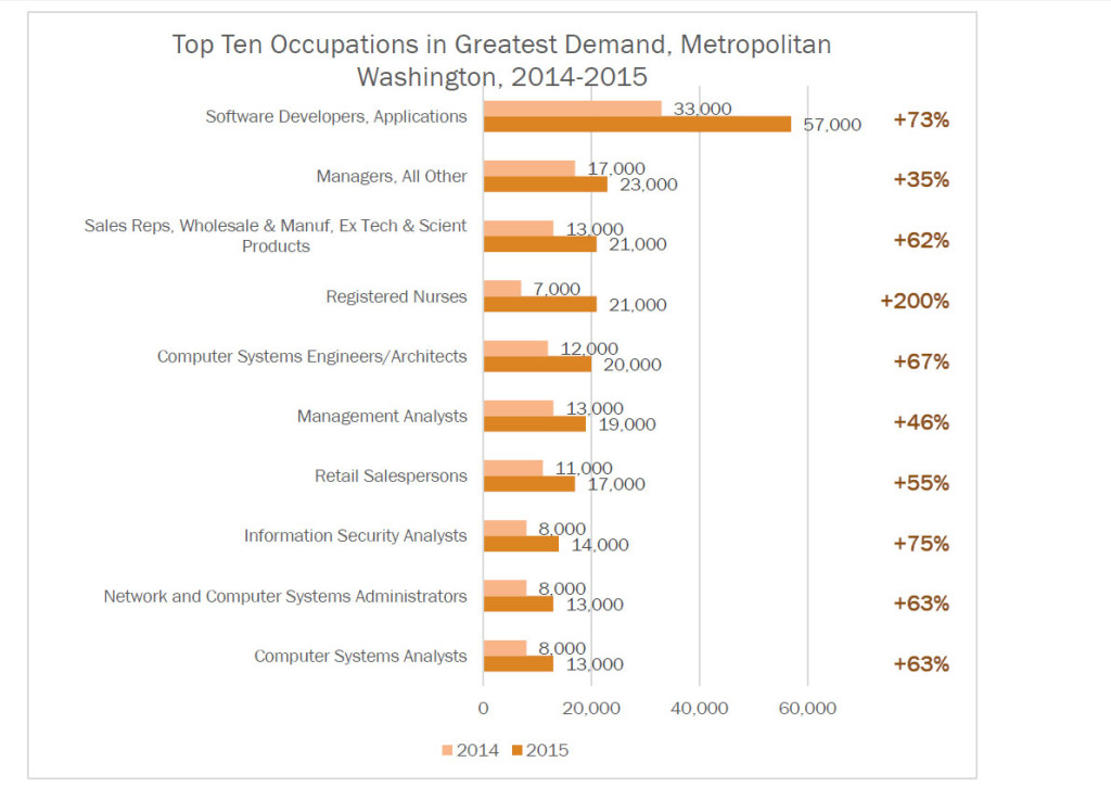 The 10 Most In Demand Fields, From The Metropolitan Washington Council Of  Governments.