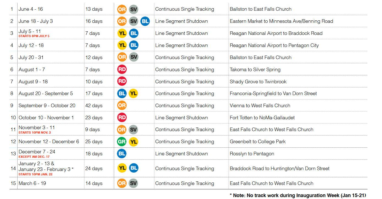 metro releases revised track work schedule wtop