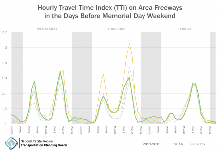 In each of the last five years, Thursday afternoon saw worse traffic overall than Friday; on average it took 50 percent to 100 percent longer to reach one's destination than on a day with no traffic. Pretty consistently for the last five years, the Thursday afternoon rush has ended around 8:00 P.M., with traffic not picking up again until around 11:00 A.M. on Friday.  (Courtesy Metropolitan Washington Council of Governments)