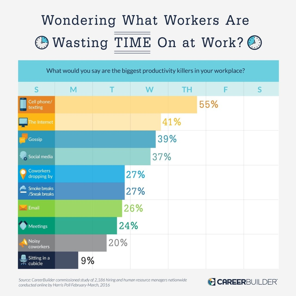 Survey Finds Youre Really Working 5 Hours Day on Co Workers Are The Top Distraction In Office