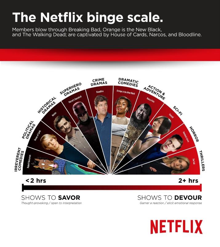 The Netflix Binge Scale: How fast do we binge?