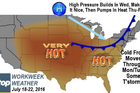 Workweek weather: 2 heat waves, break on Wednesday