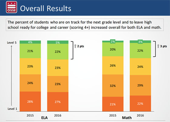 The PARCC exams measure students' proficiency in English language arts (ELA) and math. Students considered proficient have to score at level 4 or higher. In 2016, 27 percent of students scored proficient on the English portion and 25 percent scored proficient on math. (Source: D.C. Office of the State Superintendent of Education).