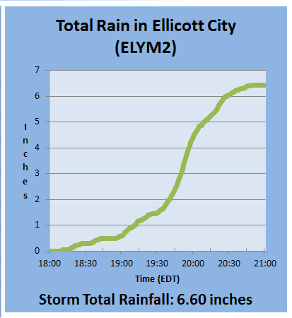 A rain gauge at a Howard County government facility upstream from historic Ellicott City showed the volume of rain that fell Saturday evening. (National Weather Service)