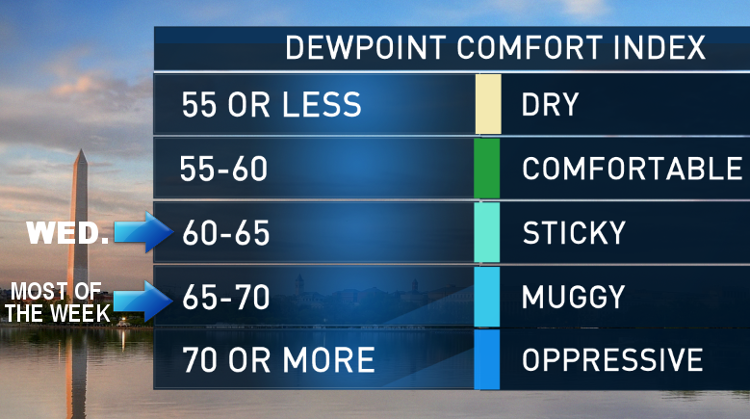 How will dew points fluctuate this week? Not much. The most comfortable day will be Wednesday. The rest of the week looks kind of muggy, but not oppressive.  (Storm Team 4)