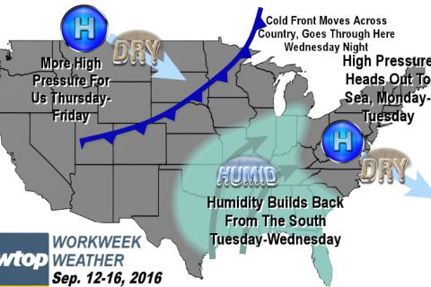Workweek weather: Swings in heat, humidity