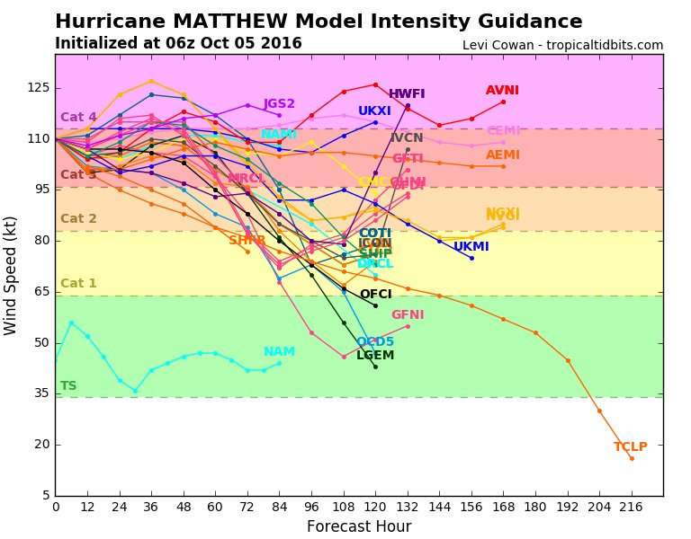 how is a hurricane different from Hurricane classification a tropical storm is then upgraded into category 1 hurricane status as maximum sustained winds increase to between 74 mph and 95 mph the saffir-simpson hurricane scale is used to rate hurricane intensity in the atlantic basin.