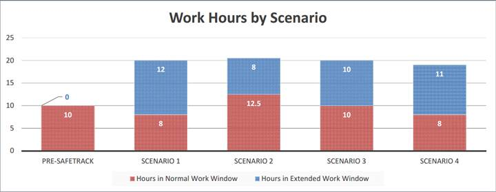 Under the Metro general manager's initial plan that would close the system at midnight on Fridays and Saturdays and 10 p.m. on Sundays, Metro would have 12 hours of work in longer periods than the system has currently and eight hours of work in shorter weeknight work zones. (Courtesy WMATA)