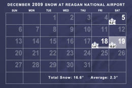 Snowfall in December 2009 was well above average. It was the snowiest December on record in Washington thanks to a snowstorm on the third weekend of the month. (WTOP/Dave Dildine)