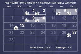 Snowfall in February 2010 was well above average. It was the second snowiest February on record in Washington (second to February 1899) thanks to two powerful snowstorms at the beginning of the month. (WTOP/Dave Dildine)