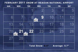 Snowfall in February 2011 was well below average. The average temperature was 2.8 degrees above average. (WTOP/Dave Dildine)
