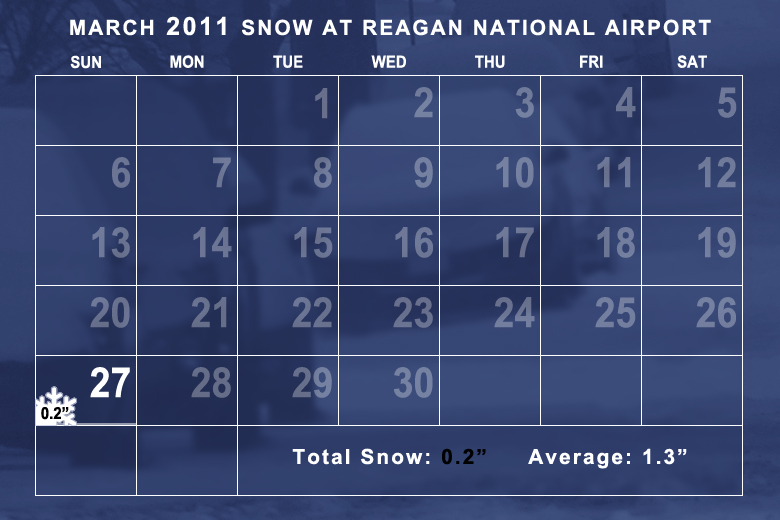 Snowfall in March 2011 was below average. (WTOP/Dave Dildine)