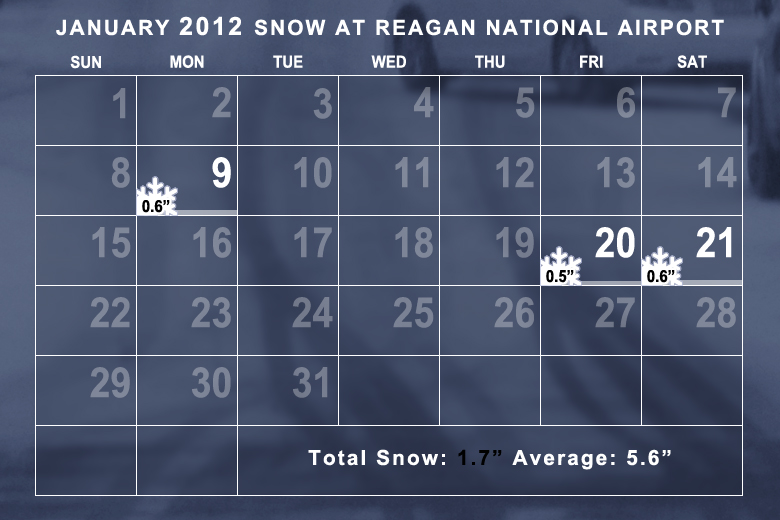 Snowfall in January 2012 was well below average. The average temperature was well above average. (WTOP/Dave Dildine)