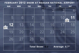 Snowfall in February 2012 was well below average. The average temperature was well above average. (WTOP/Dave Dildine)